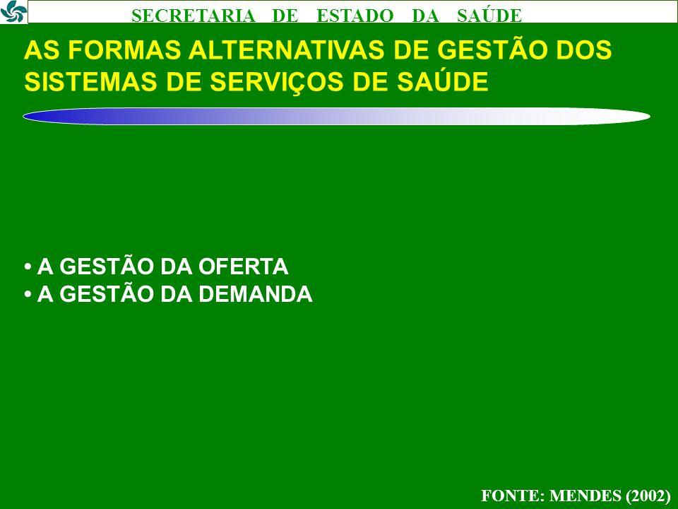 SECRETARIA DE ESTADO DA SAÚDE AS FORMAS ALTERNATIVAS DE GESTÃO DOS SISTEMAS DE SERVIÇOS DE SAÚDE A GESTÃO DA OFERTA A GESTÃO DA DEMANDA FONTE: MENDES