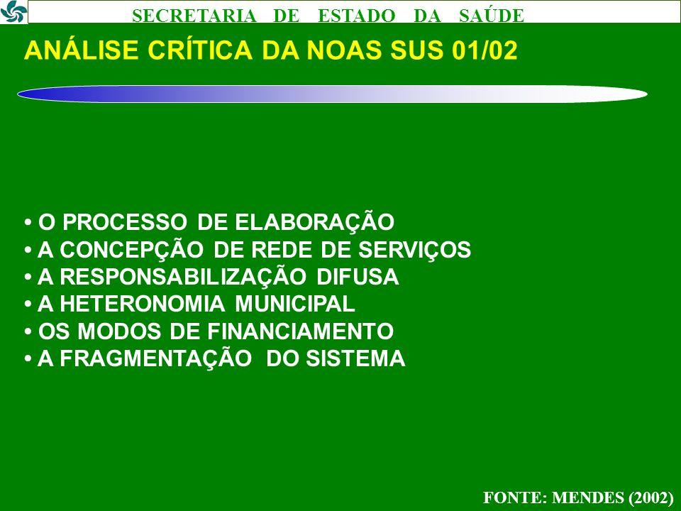 SECRETARIA DE ESTADO DA SAÚDE DA CONCEPÇÃO PIRAMIDAL PARA A REDE HORIZONTAL DE SERVIÇOS DE SAÚDE O FORTALECIMENTO DA ATENÇÃO PRIMÁRIA À SAÚDE A REDE DE ATENÇÃO PRIMÁRIA E SECUNDÁRIA À SAÚDE NA MICRORREGIÃO A ATENÇÃO TERCIÁRIA NA MACRORREGIÃO FONTE: MENDES (2002)