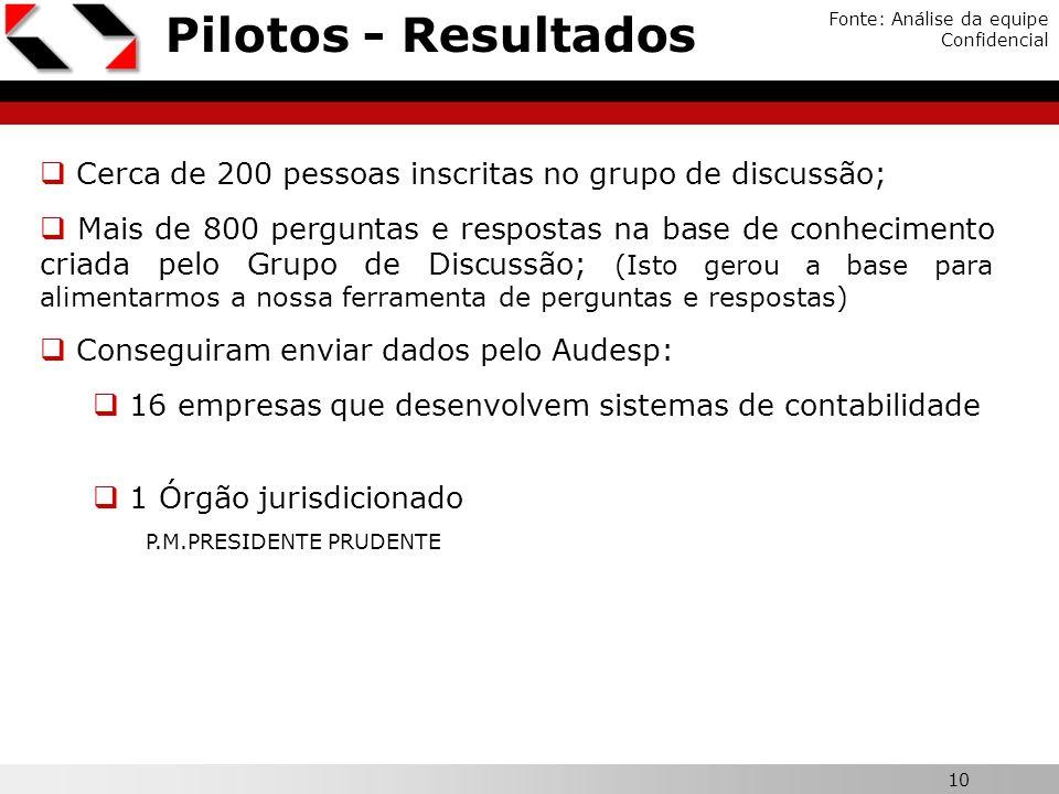 10 Pilotos - Resultados Fonte: Análise da equipe Confidencial Cerca de 200 pessoas inscritas no grupo de discussão; Mais de 800 perguntas e respostas