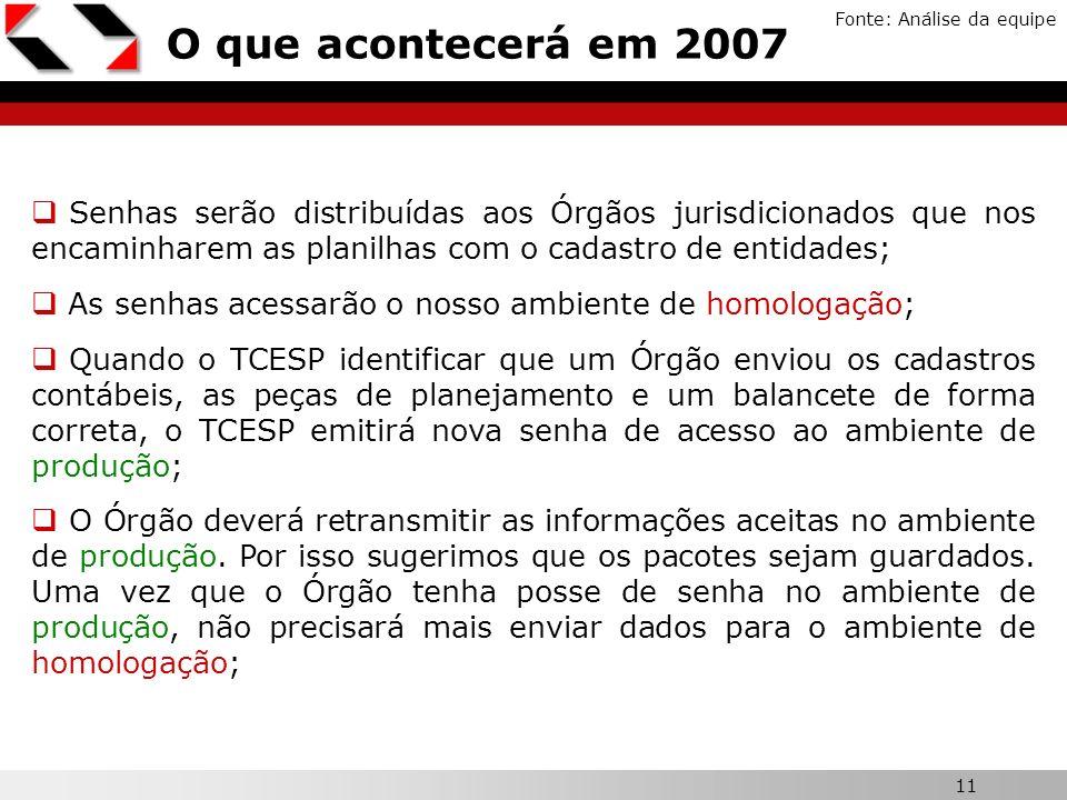 11 O que acontecerá em 2007 Fonte: Análise da equipe Senhas serão distribuídas aos Órgãos jurisdicionados que nos encaminharem as planilhas com o cada