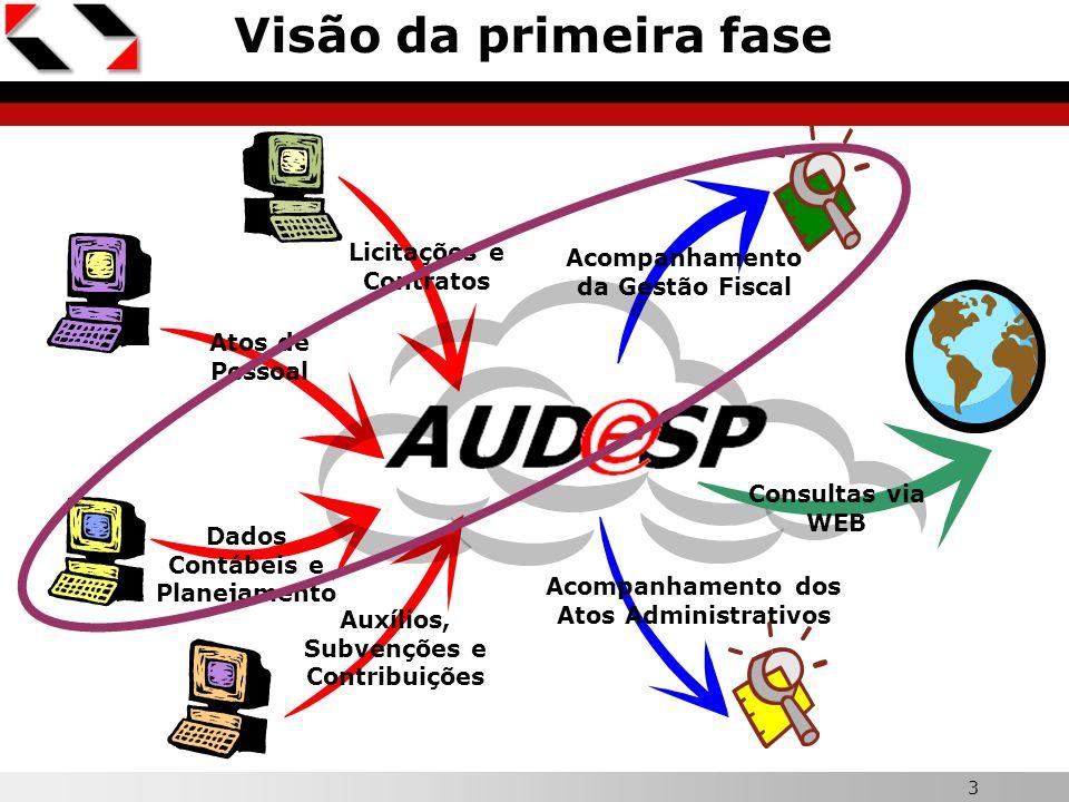3 X Visão da primeira fase Dados Contábeis e Planejamento Atos de Pessoal Auxílios, Subvenções e Contribuições Licitações e Contratos Acompanhamento d