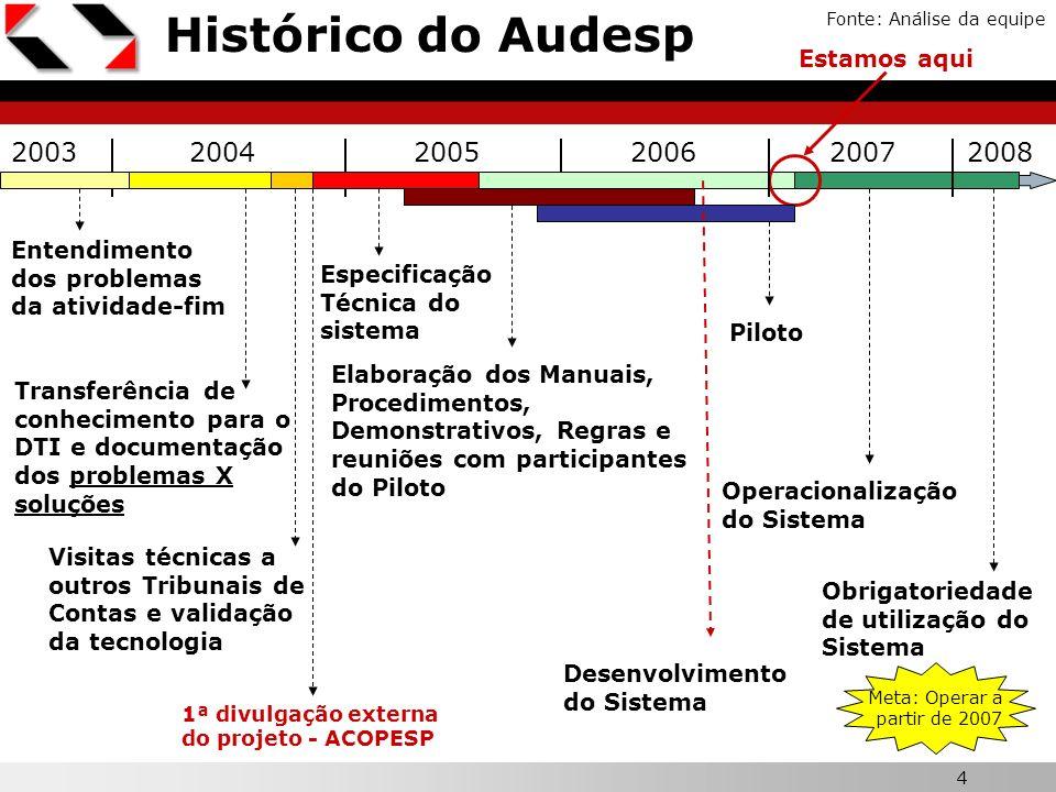 4 Histórico do Audesp Fonte: Análise da equipe 200320042006 Entendimento dos problemas da atividade-fim Transferência de conhecimento para o DTI e doc