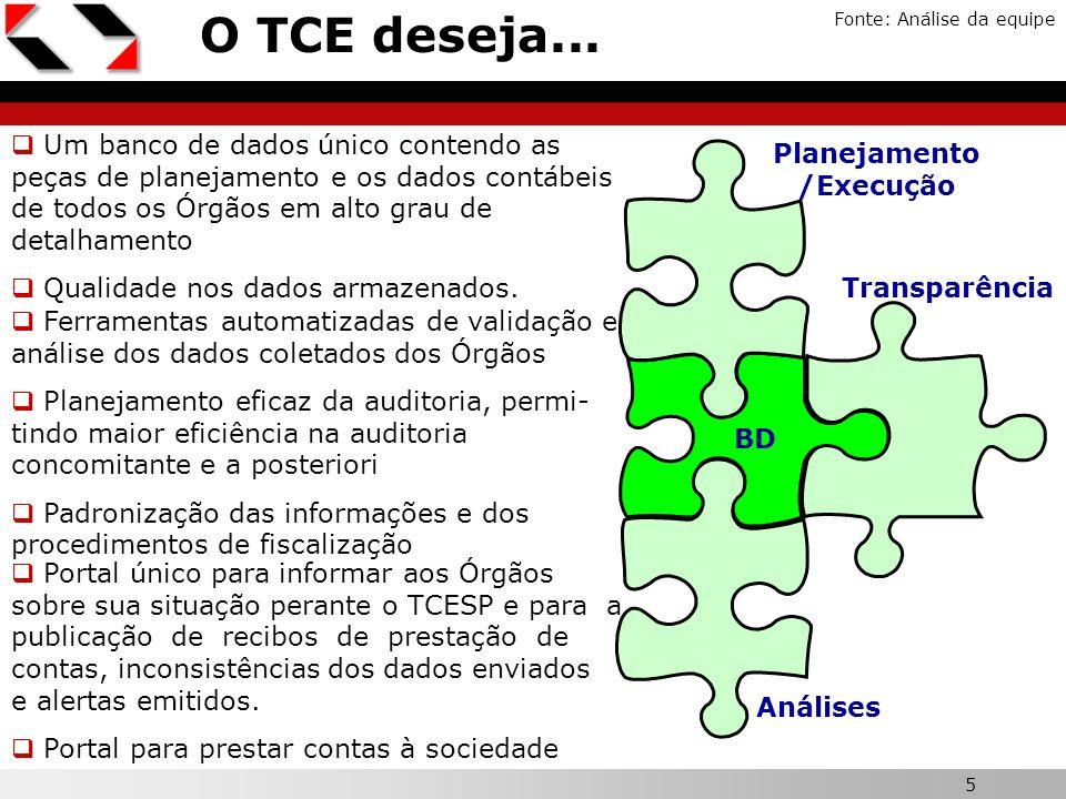 5 X O TCE deseja... Fonte: Análise da equipe Planejamento /Execução Análises Transparência BD Um banco de dados único contendo as peças de planejament