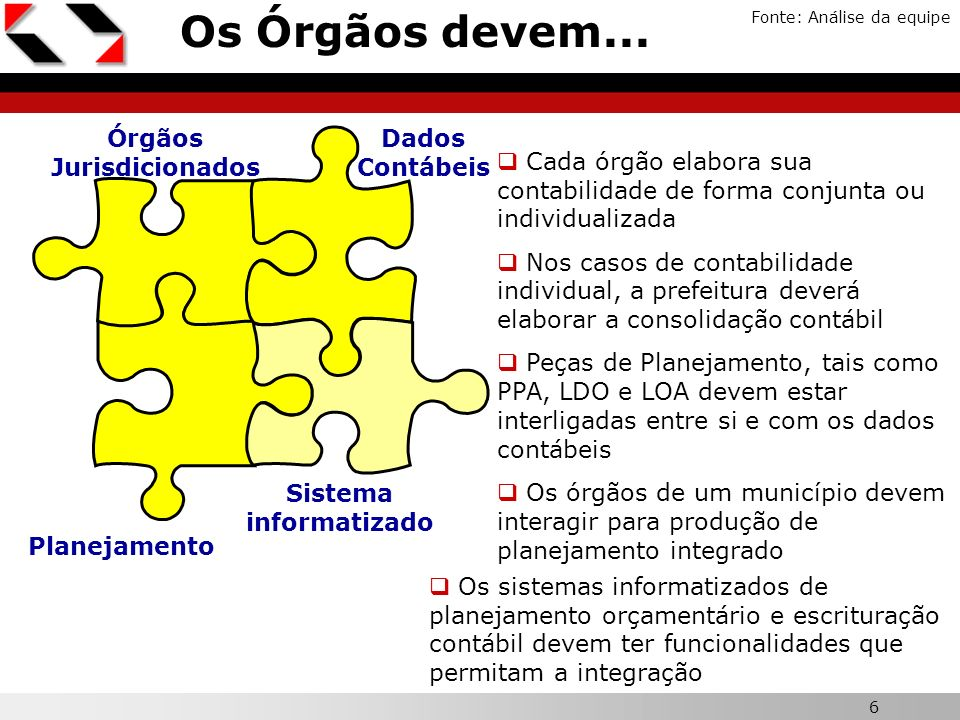6 X Os Órgãos devem... Fonte: Análise da equipe Órgãos Jurisdicionados Planejamento Dados Contábeis Sistema informatizado Cada órgão elabora sua conta