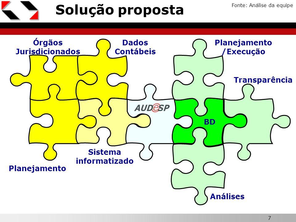 7 X Solução proposta Fonte: Análise da equipe Órgãos Jurisdicionados Planejamento Dados Contábeis Sistema informatizado Planejamento /Execução Análise
