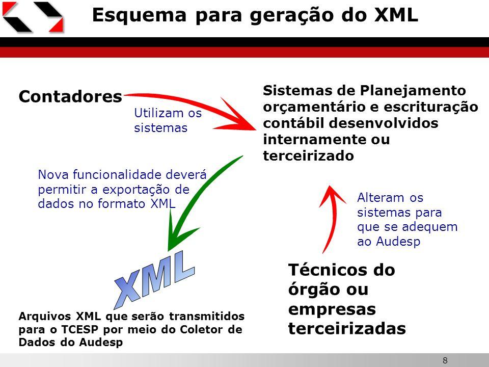 8 Esquema para geração do XML Contadores Utilizam os sistemas Sistemas de Planejamento orçamentário e escrituração contábil desenvolvidos internamente