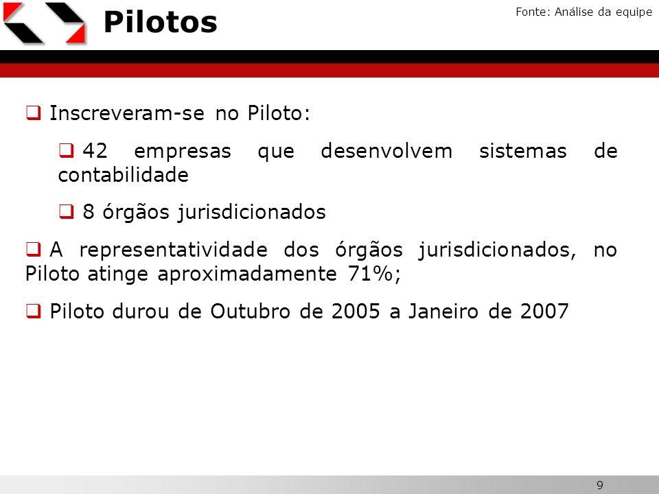 9 Pilotos Fonte: Análise da equipe Inscreveram-se no Piloto: 42 empresas que desenvolvem sistemas de contabilidade 8 órgãos jurisdicionados A represen