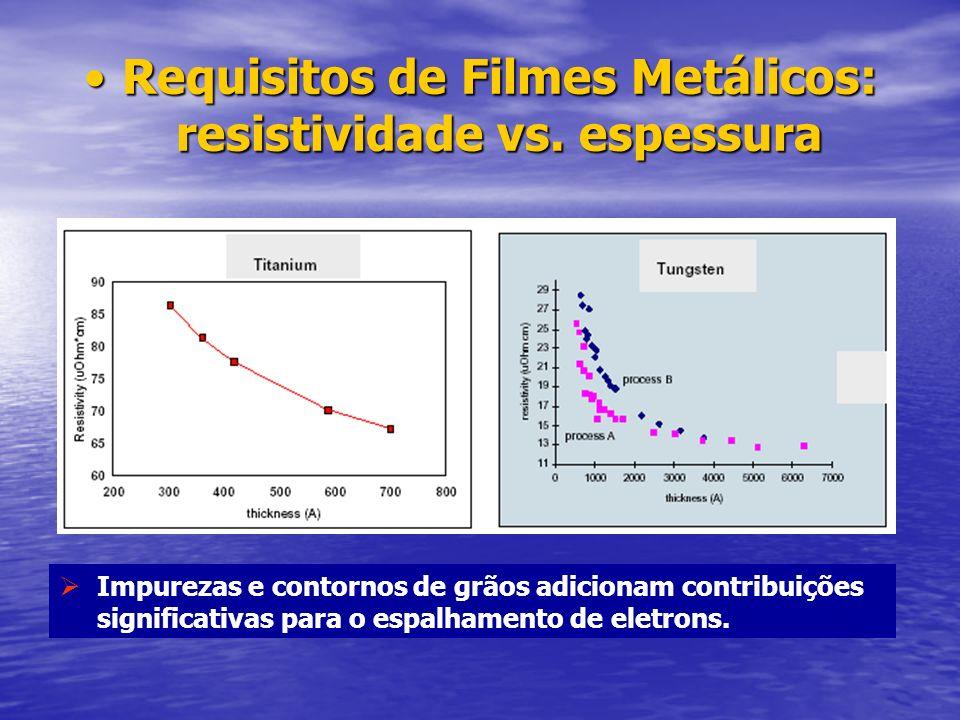 Requisitos de Filmes Metálicos: resistividade vs. espessuraRequisitos de Filmes Metálicos: resistividade vs. espessura Impurezas e contornos de grãos
