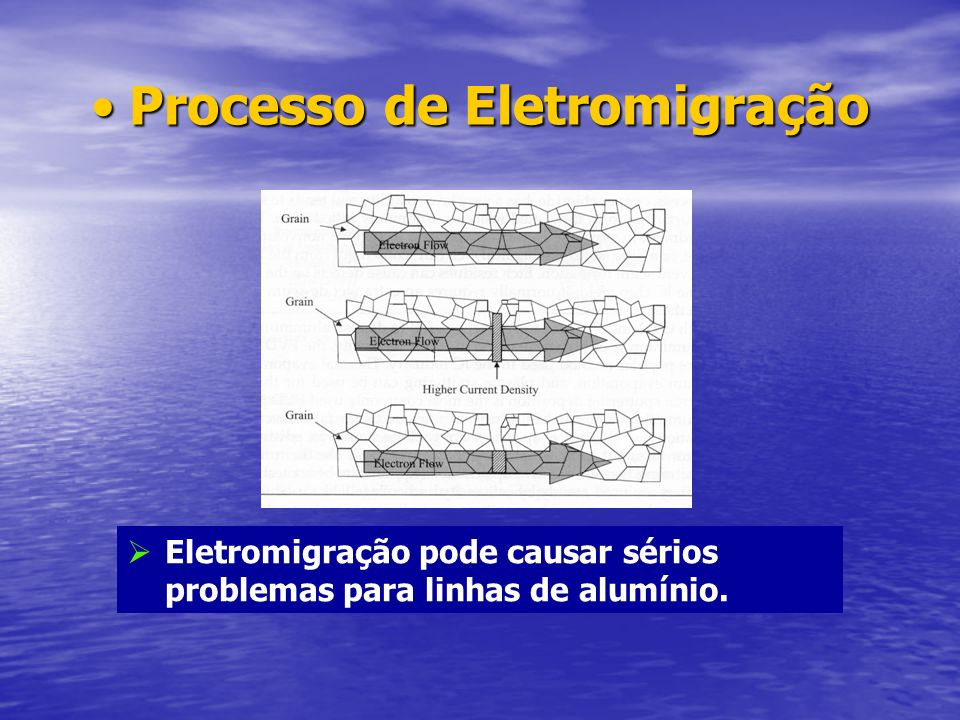 Processo de EletromigraçãoProcesso de Eletromigração Eletromigração pode causar sérios problemas para linhas de alumínio.