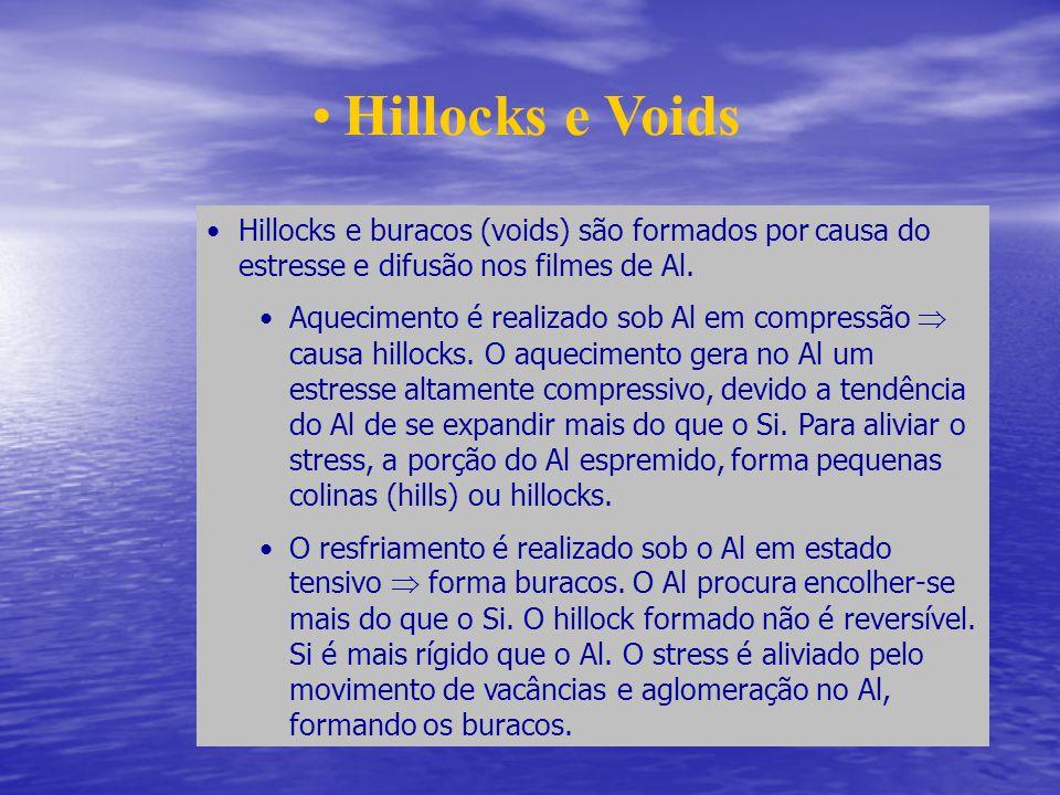 Hillocks e Voids Hillocks e buracos (voids) são formados por causa do estresse e difusão nos filmes de Al. Aquecimento é realizado sob Al em compressã
