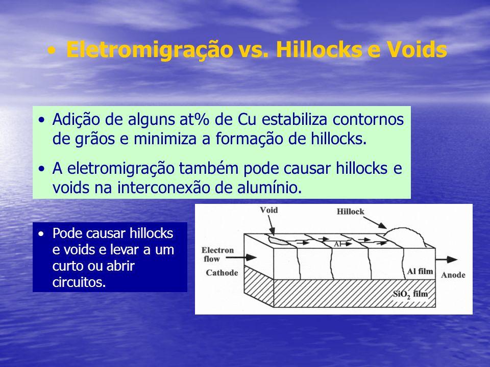 Adição de alguns at% de Cu estabiliza contornos de grãos e minimiza a formação de hillocks. A eletromigração também pode causar hillocks e voids na in