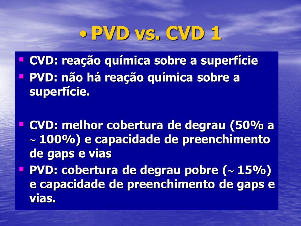 PVD vs. CVD 1PVD vs. CVD 1 CVD: reação química sobre a superfície CVD: reação química sobre a superfície PVD: não há reação química sobre a superfície