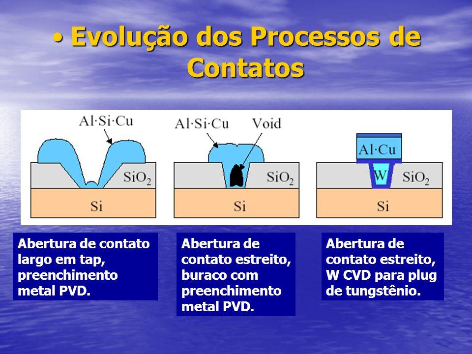 Evolução dos Processos de ContatosEvolução dos Processos de Contatos Abertura de contato largo em tap, preenchimento metal PVD. Abertura de contato es