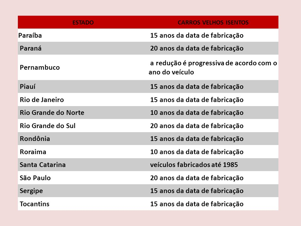 ESTADOCARROS VELHOS ISENTOS Paraíba 15 anos da data de fabricação Paraná 20 anos da data de fabricação Pernambuco a redução é progressiva de acordo co