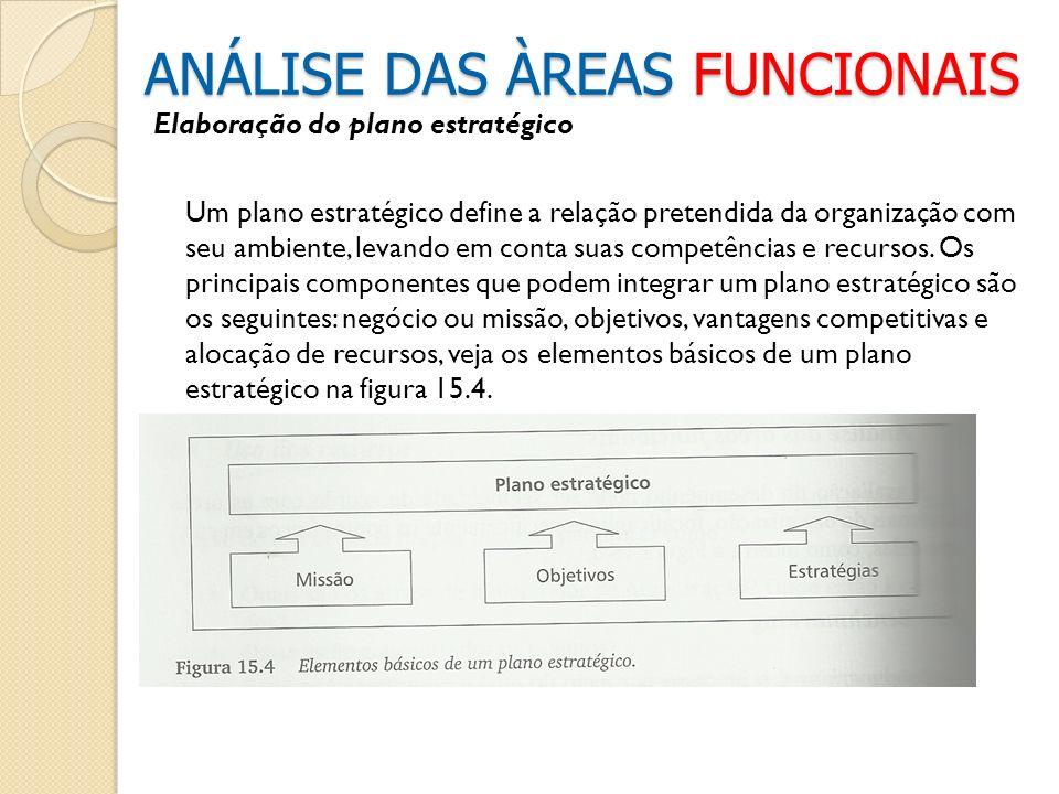 Elaboração do plano estratégico Um plano estratégico define a relação pretendida da organização com seu ambiente, levando em conta suas competências e