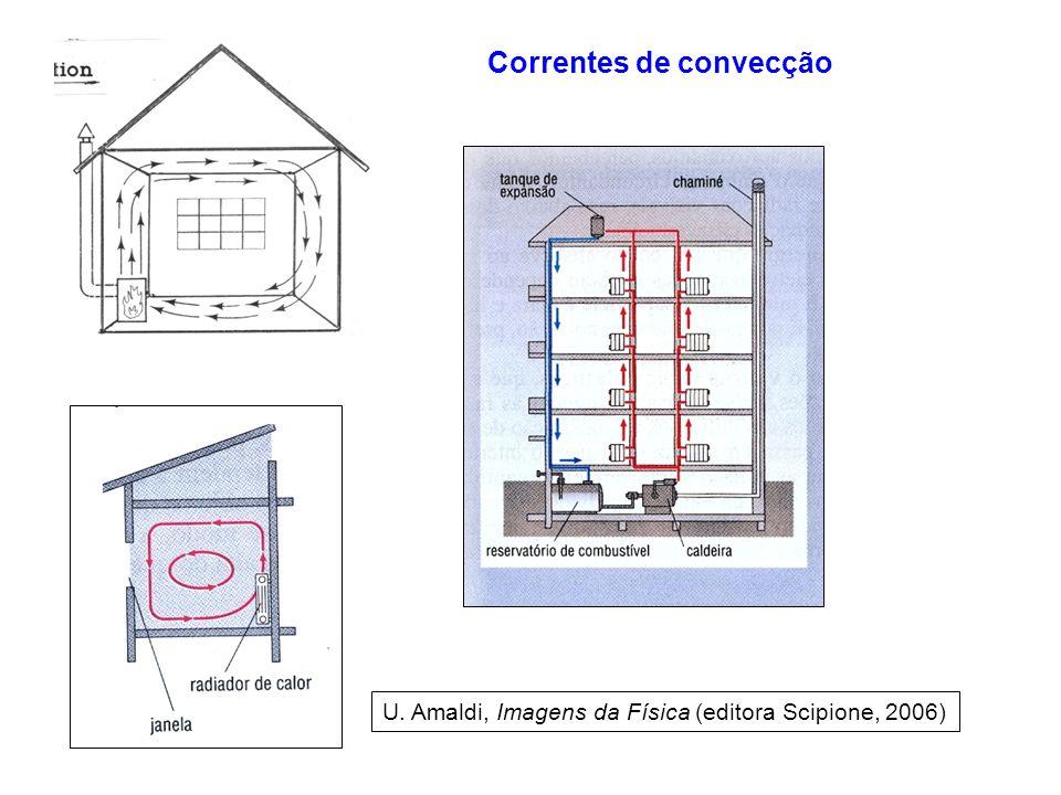 U. Amaldi, Imagens da Física (editora Scipione, 2006) Correntes de convecção