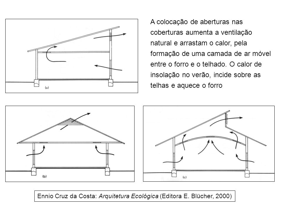 A colocação de aberturas nas coberturas aumenta a ventilação natural e arrastam o calor, pela formação de uma camada de ar móvel entre o forro e o tel
