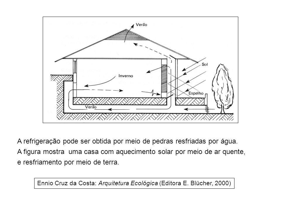A refrigeração pode ser obtida por meio de pedras resfriadas por água. A figura mostra uma casa com aquecimento solar por meio de ar quente, e resfria