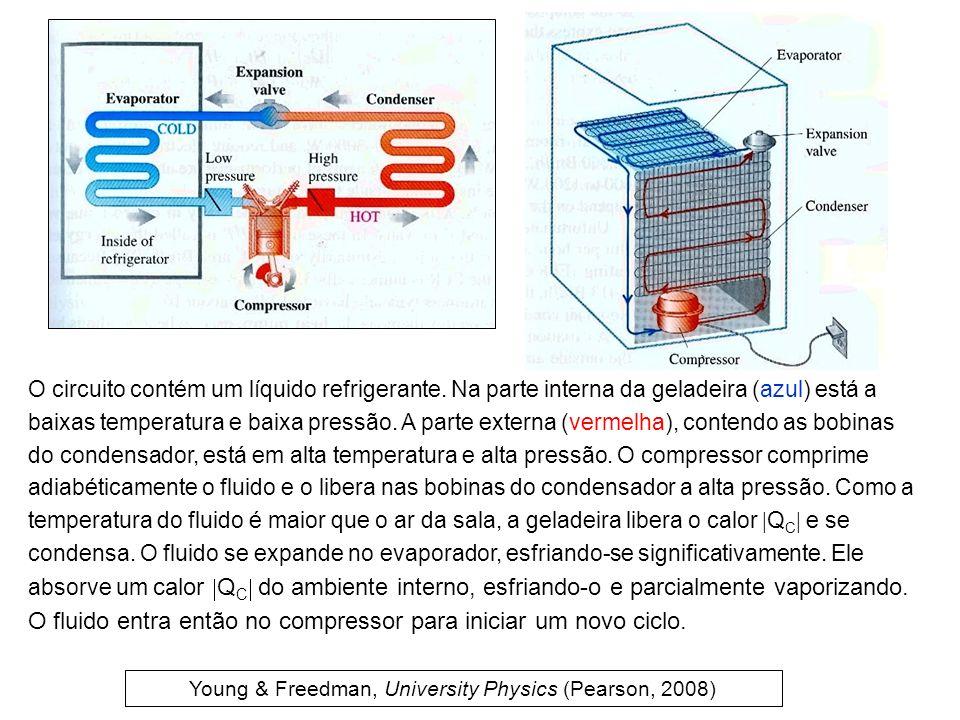 O circuito contém um líquido refrigerante. Na parte interna da geladeira (azul) está a baixas temperatura e baixa pressão. A parte externa (vermelha),