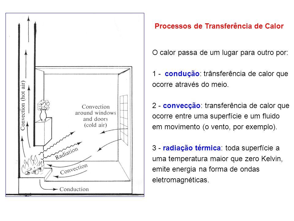 O calor passa de um lugar para outro por: 1 - condução: trânsferência de calor que ocorre através do meio. 2 - convecção: transferência de calor que o