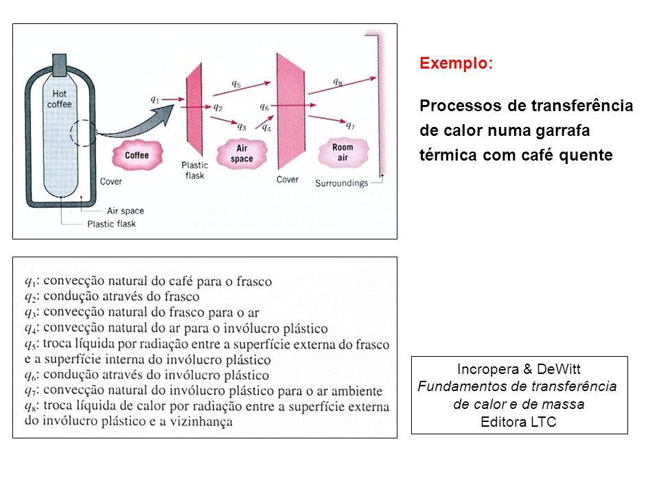 Exemplo: Processos de transferência de calor numa garrafa térmica com café quente Incropera & DeWitt Fundamentos de transferência de calor e de massa