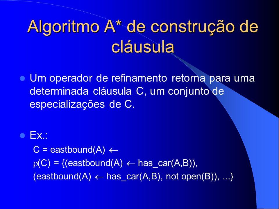 Algoritmo A* de construção de cláusula Um operador de refinamento retorna para uma determinada cláusula C, um conjunto de especializações de C.