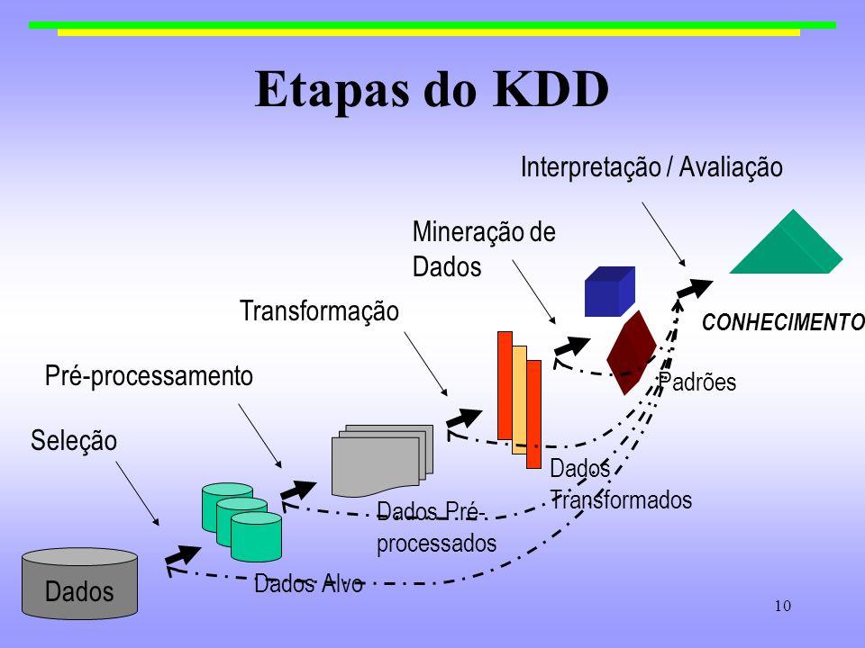 set/200210 Etapas do KDD Dados Dados Alvo Dados Pré- processados Dados Transformados Padrões CONHECIMENTO Seleção Pré-processamento Mineração de Dados
