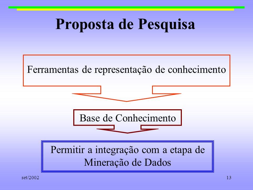 set/200213 Proposta de Pesquisa Ferramentas de representação de conhecimento Base de Conhecimento Permitir a integração com a etapa de Mineração de Da