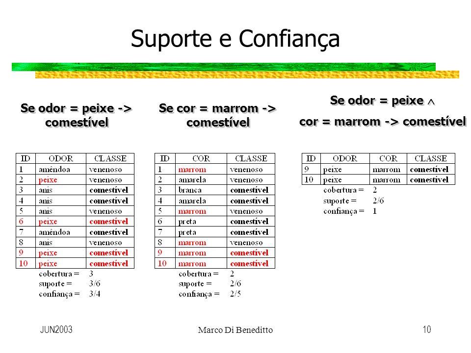 JUN2003Marco Di Beneditto10 Suporte e Confiança Se odor = peixe -> comestível Se cor = marrom -> comestível Se odor = peixe cor = marrom -> comestível