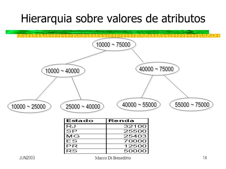 JUN2003Marco Di Beneditto14 Hierarquia sobre valores de atributos 10000 ~ 75000 10000 ~ 40000 40000 ~ 75000 10000 ~ 25000 25000 ~ 40000 40000 ~ 55000