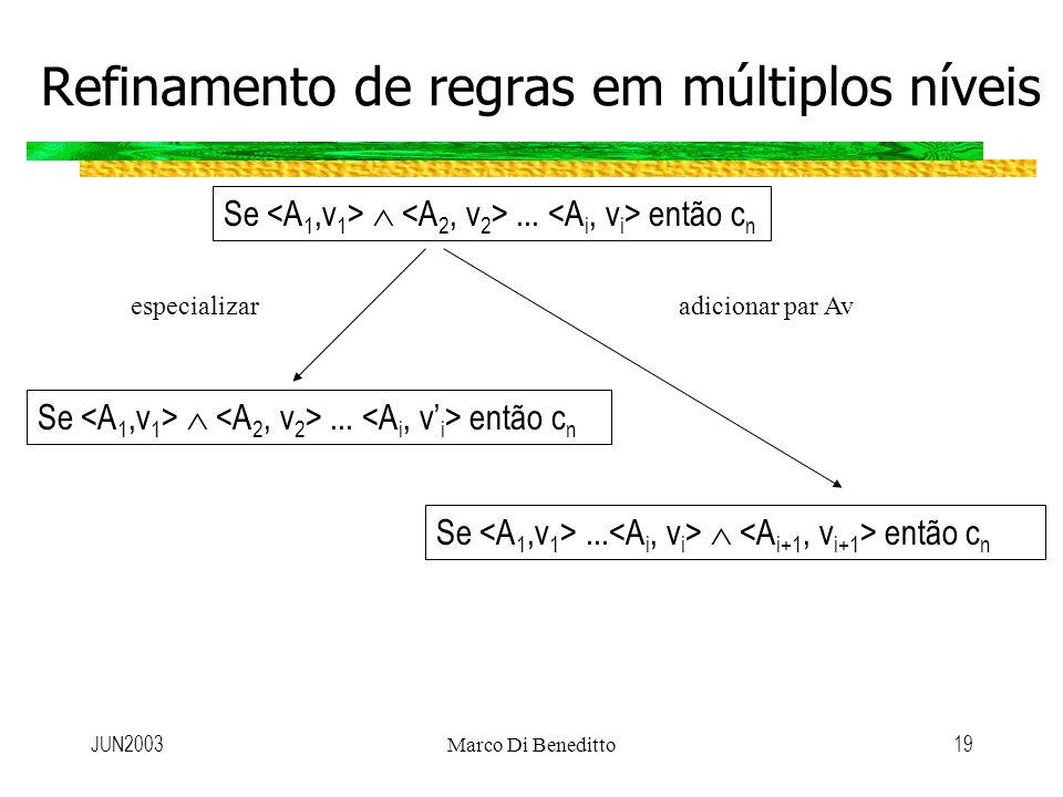JUN2003Marco Di Beneditto19 Refinamento de regras em múltiplos níveis Se... então c n especializaradicionar par Av