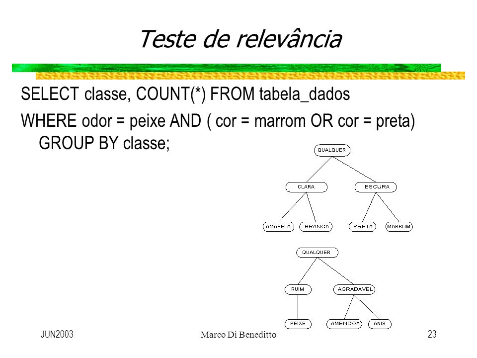 JUN2003Marco Di Beneditto23 Teste de relevância SELECT classe, COUNT(*) FROM tabela_dados WHERE odor = peixe AND ( cor = marrom OR cor = preta) GROUP BY classe;