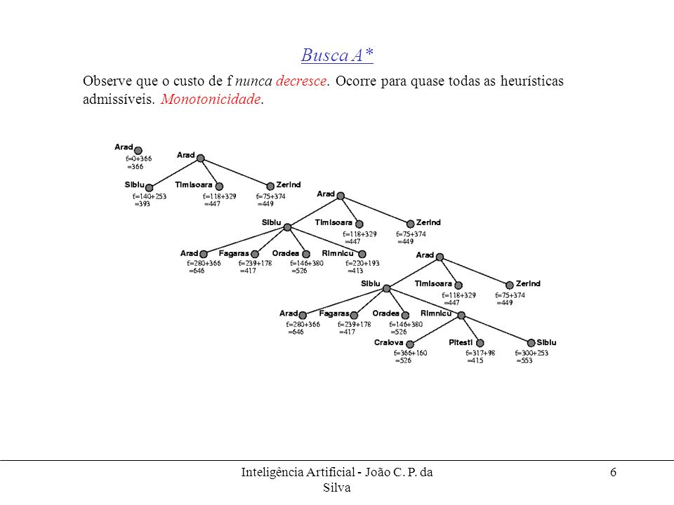 Inteligência Artificial - João C. P. da Silva 6 Busca A* Observe que o custo de f nunca decresce. Ocorre para quase todas as heurísticas admissíveis.