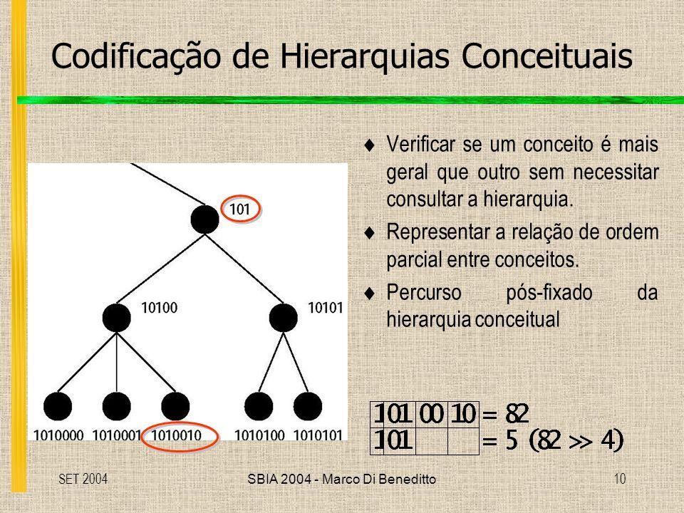 SET 2004SBIA 2004 - Marco Di Beneditto10 Codificação de Hierarquias Conceituais Verificar se um conceito é mais geral que outro sem necessitar consultar a hierarquia.