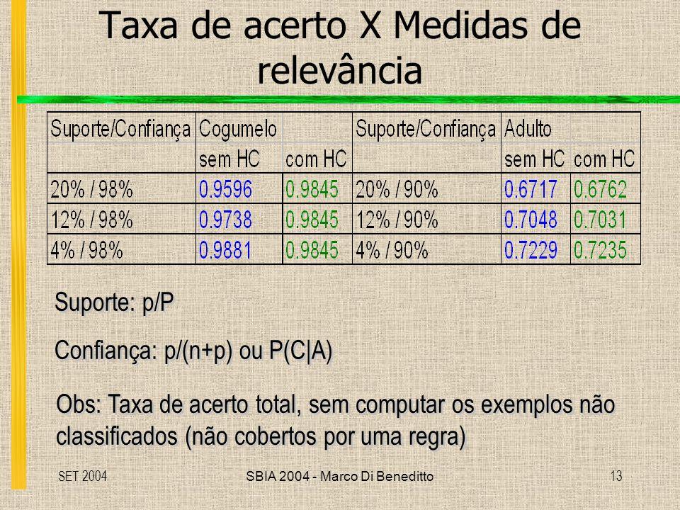 SET 2004SBIA 2004 - Marco Di Beneditto13 Taxa de acerto X Medidas de relevância Obs: Taxa de acerto total, sem computar os exemplos não classificados (não cobertos por uma regra) Obs: Taxa de acerto total, sem computar os exemplos não classificados (não cobertos por uma regra) Suporte: p/P Confiança: p/(n+p) ou P(C A) Suporte: p/P Confiança: p/(n+p) ou P(C A)