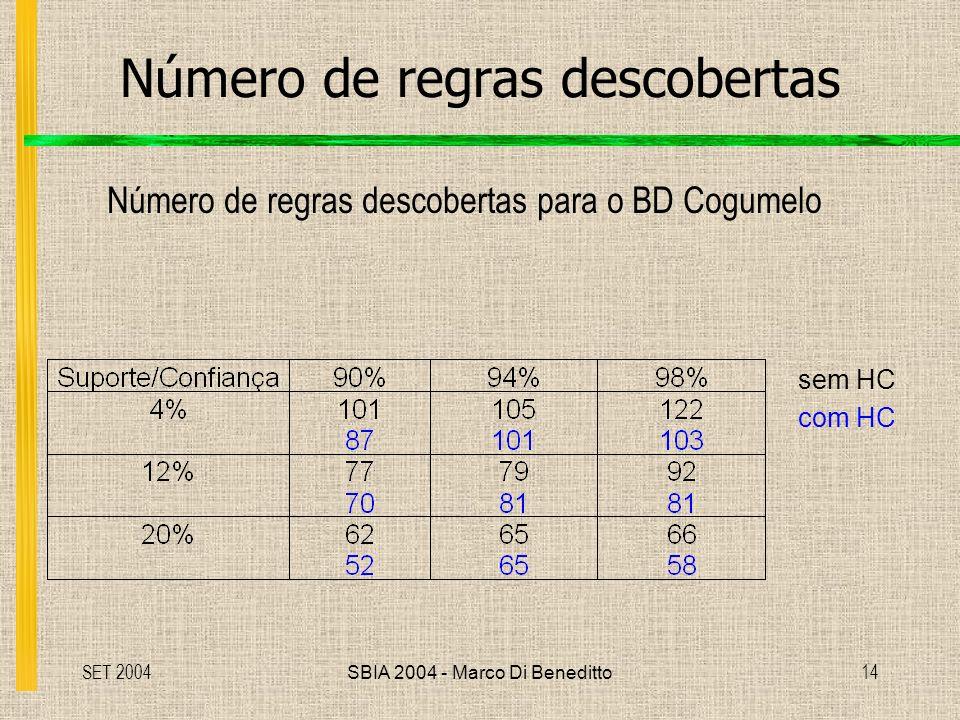 SET 2004SBIA 2004 - Marco Di Beneditto14 Número de regras descobertas Número de regras descobertas para o BD Cogumelo sem HC com HC