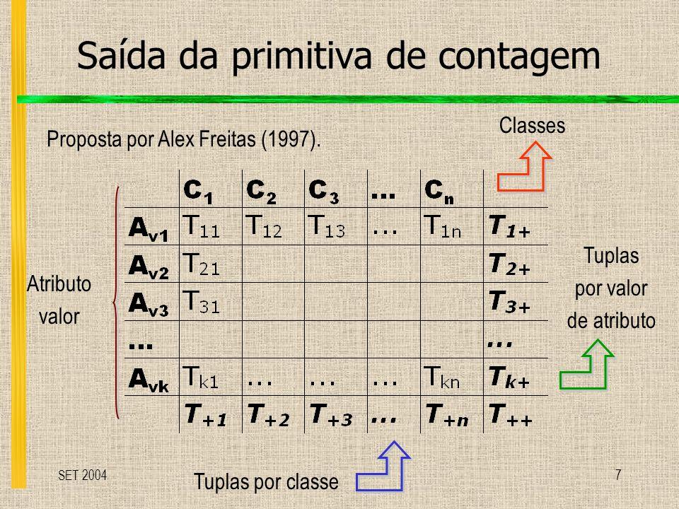 SET 20047 Saída da primitiva de contagem Classes Tuplas por classe Atributo valor Tuplas por valor de atributo Proposta por Alex Freitas (1997).