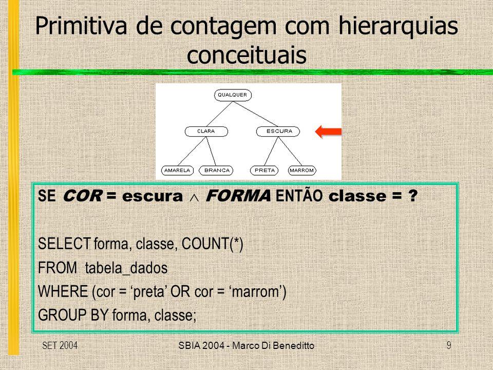 SET 2004SBIA 2004 - Marco Di Beneditto9 Primitiva de contagem com hierarquias conceituais SE COR = escura FORMA ENTÃO classe = .