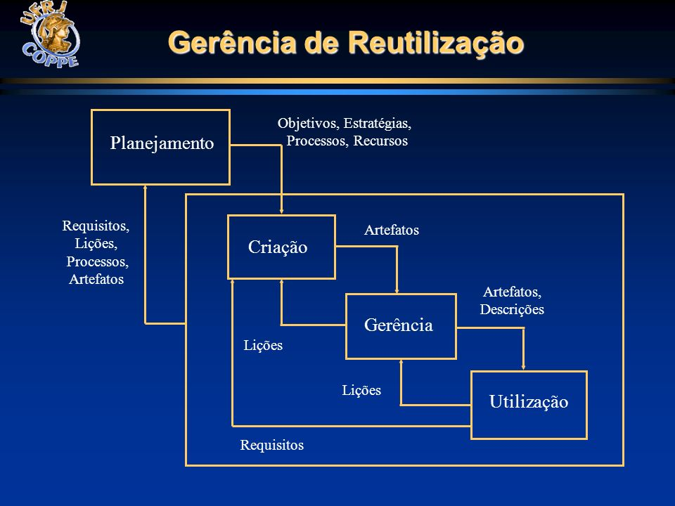 Gerência de Reutilização Planejamento Criação Gerência Utilização Objetivos, Estratégias, Processos, Recursos Artefatos Artefatos, Descrições Lições R