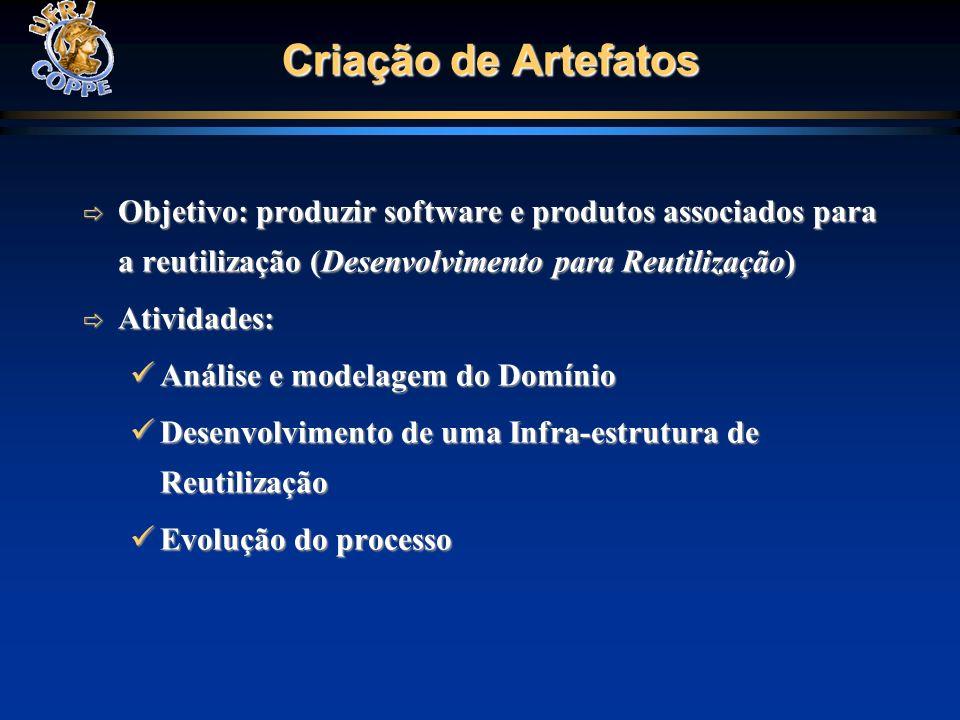 Criação de Artefatos Objetivo: produzir software e produtos associados para a reutilização (Desenvolvimento para Reutilização) Objetivo: produzir soft