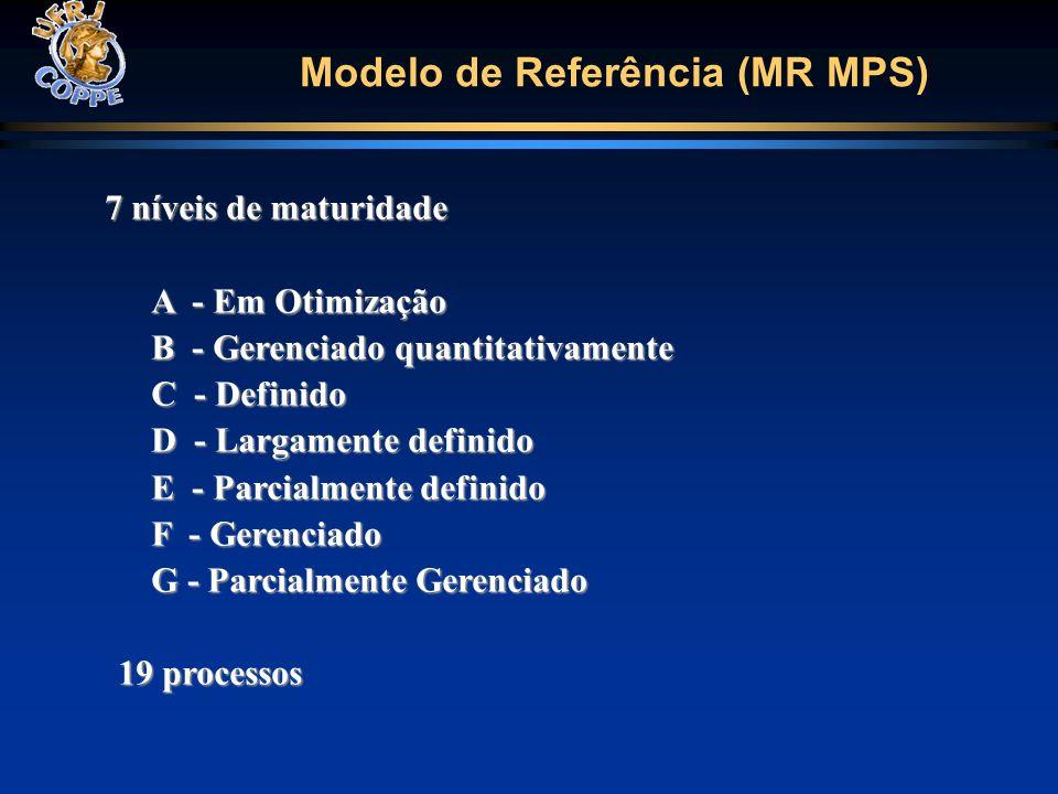 Modelo de Referência (MR MPS) 7 níveis de maturidade A - Em Otimização B - Gerenciado quantitativamente C - Definido D - Largamente definido E - Parci