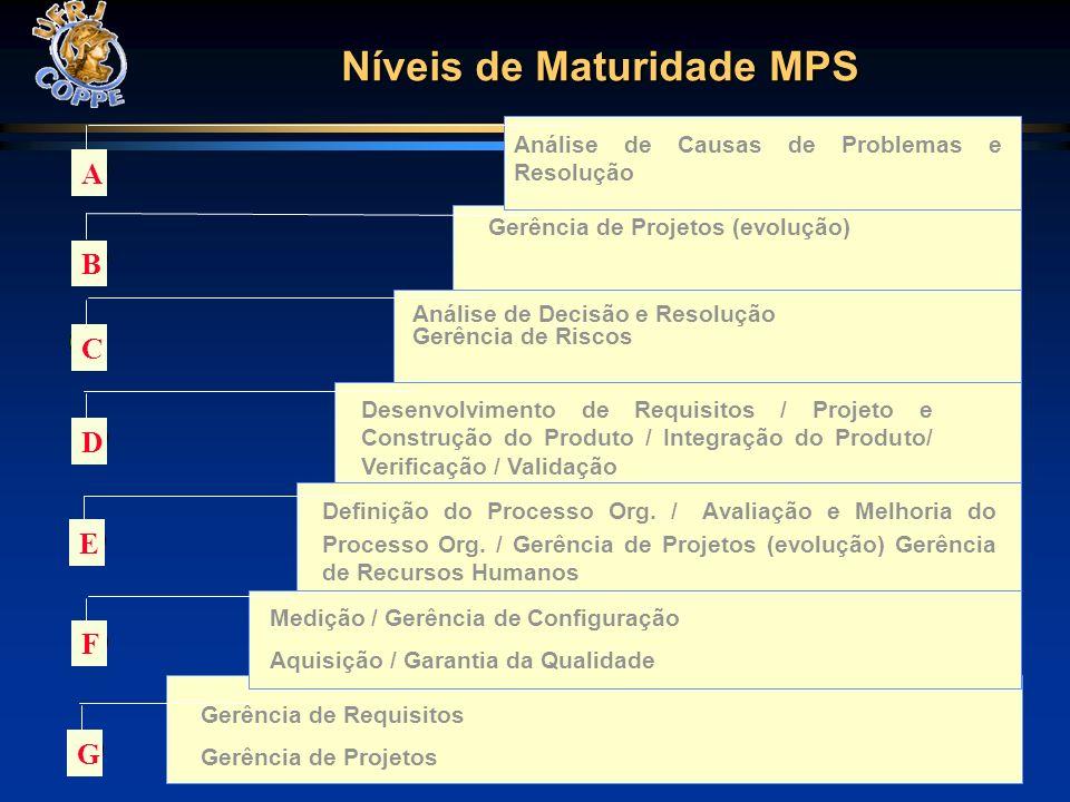 Medição / Gerência de Configuração Aquisição / Garantia da Qualidade Definição do Processo Org. / Avaliação e Melhoria do Processo Org. / Gerência de
