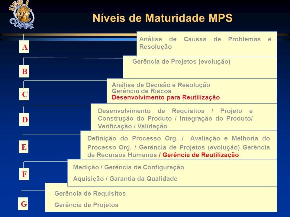 Níveis de Maturidade MPS Medição / Gerência de Configuração Aquisição / Garantia da Qualidade Desenvolvimento de Requisitos / Projeto e Construção do