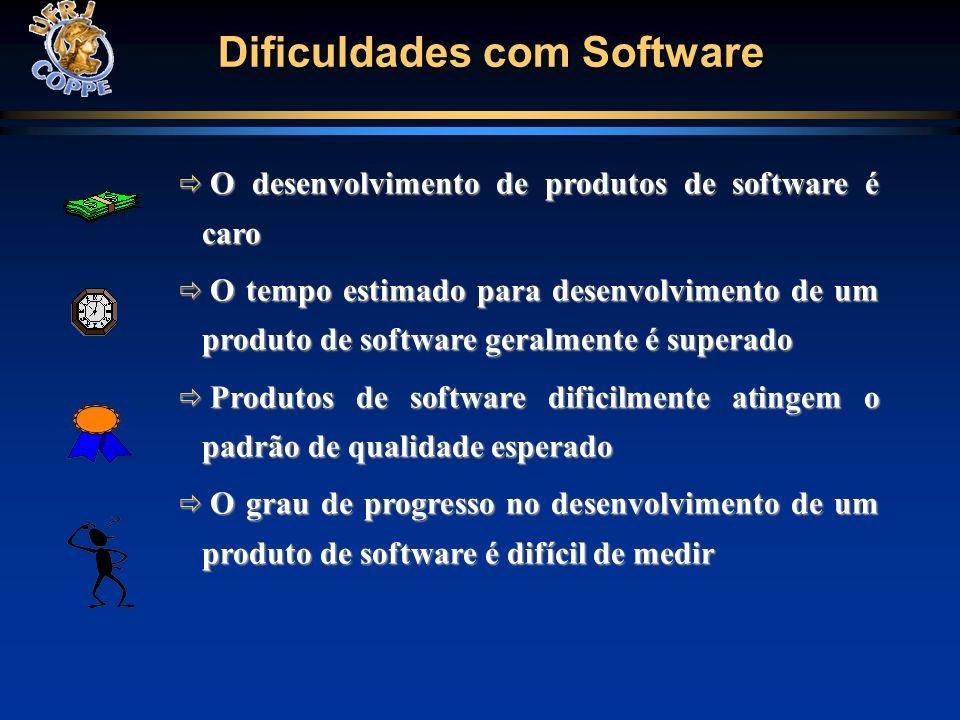 Dificuldades com Software O desenvolvimento de produtos de software é caro O desenvolvimento de produtos de software é caro O tempo estimado para dese