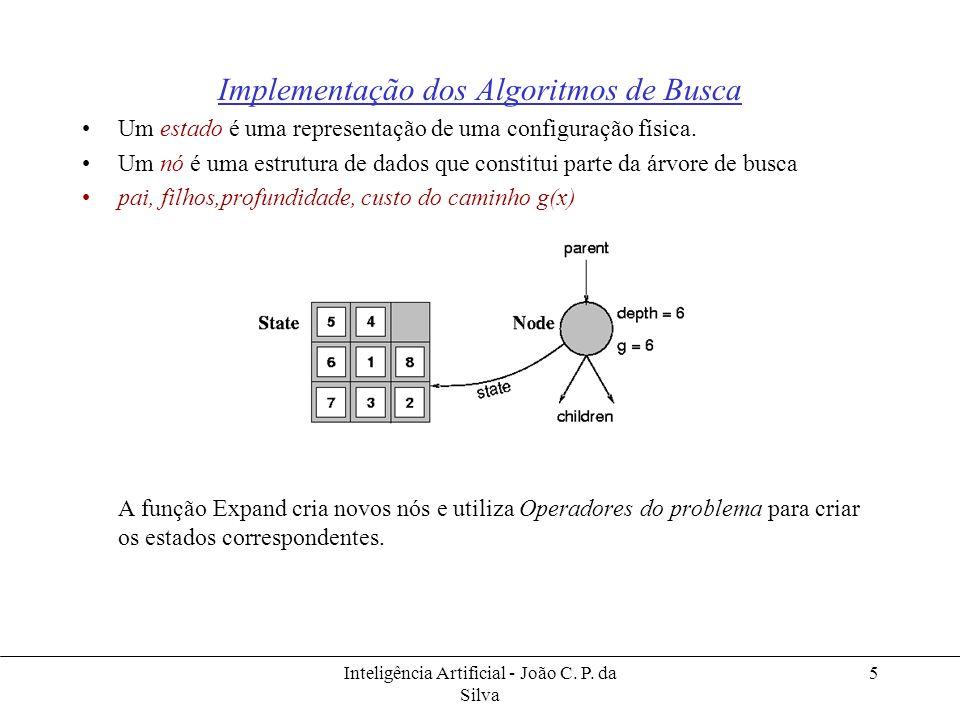 Inteligência Artificial - João C. P. da Silva 5 Implementação dos Algoritmos de Busca Um estado é uma representação de uma configuração física. Um nó