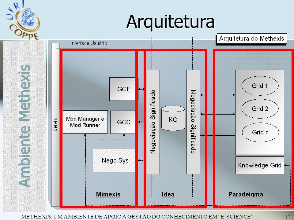 METHEXIS: UM AMBIENTE DE APOIO À GESTÃO DO CONHECIMENTO EM E-SCIENCE17 Arquitetura