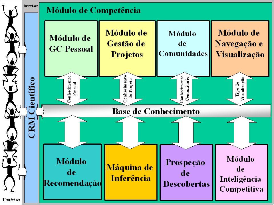 METHEXIS: UM AMBIENTE DE APOIO À GESTÃO DO CONHECIMENTO EM E-SCIENCE20