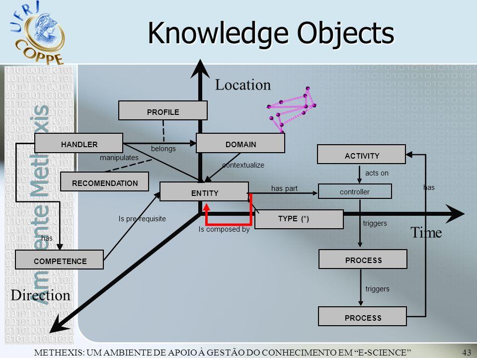 METHEXIS: UM AMBIENTE DE APOIO À GESTÃO DO CONHECIMENTO EM E-SCIENCE43 Knowledge Objects Time Location Direction ENTITY PROCESS ACTIVITY has part cont