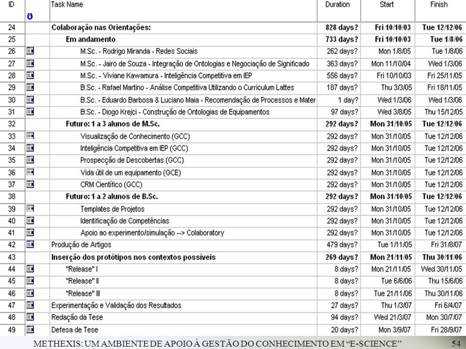 METHEXIS: UM AMBIENTE DE APOIO À GESTÃO DO CONHECIMENTO EM E-SCIENCE54 Daqui pra frente... Continuidade (II/II)