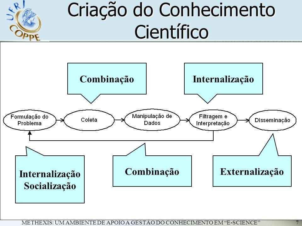 METHEXIS: UM AMBIENTE DE APOIO À GESTÃO DO CONHECIMENTO EM E-SCIENCE7 Criação do Conhecimento Científico Internalização Socialização Combinação Intern